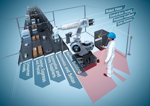 Industrial Robot and Human Working together